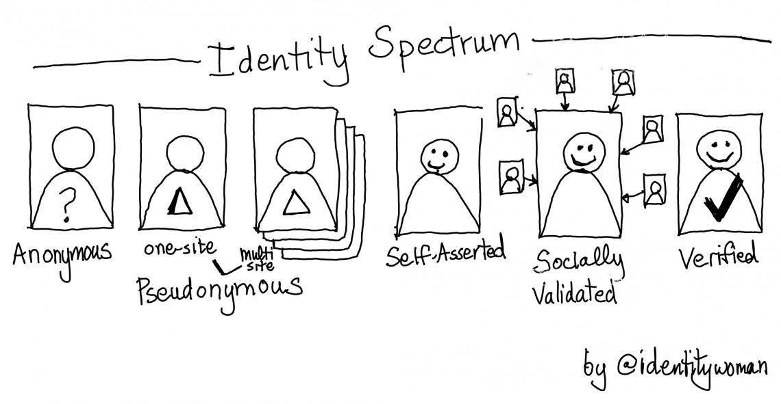 Building professional online identities