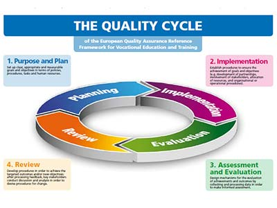 Quality Assurance in Education & Training